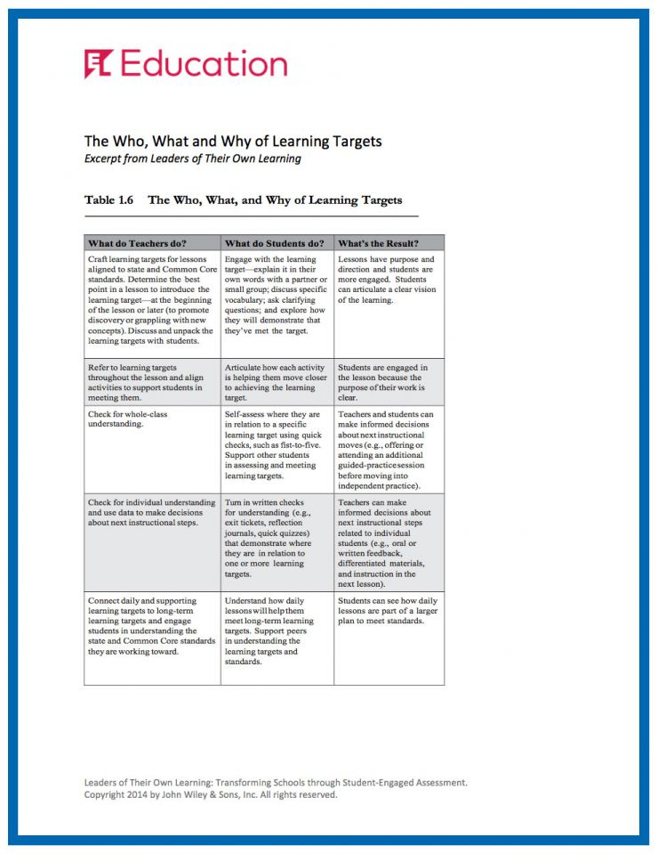 EL Education What and Why of Learning Targets