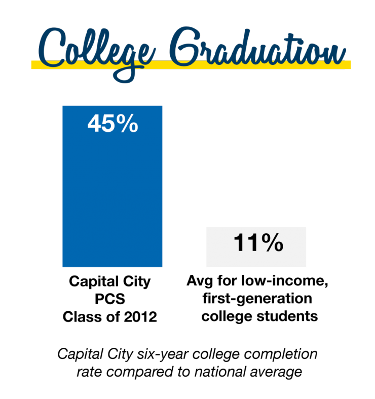 College graduation rates